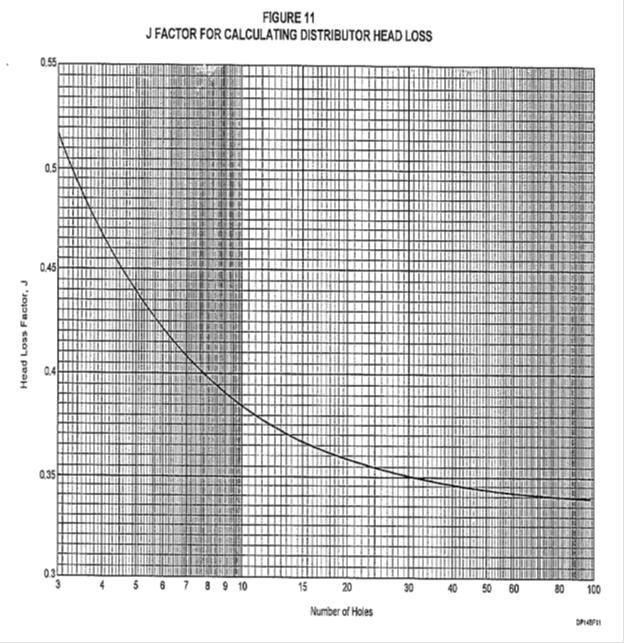 Perforated Pipe Distributor Sizing Calculations - Cheresources com