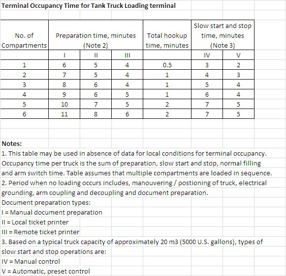 Design Guidelines For Tank Truck Loading Terminals