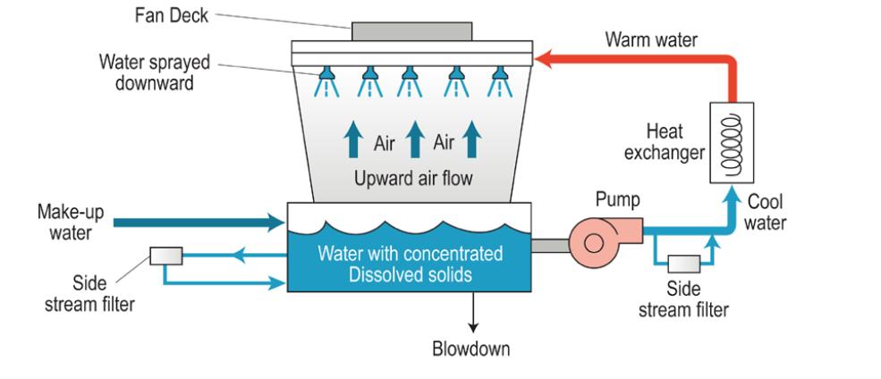filtration rate formula