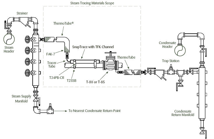 Steam Tracing Process Heat Transfer Cheresources Com